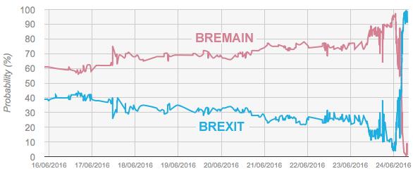 2016年去留欧公投到6月24日开票才出现符合现况的赔率