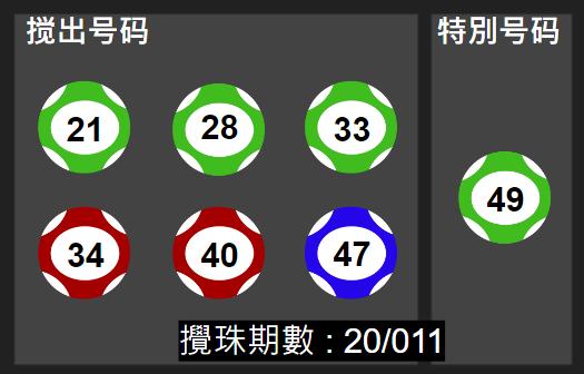 奖号依序为 21、28、33、34、40、47 特别号49