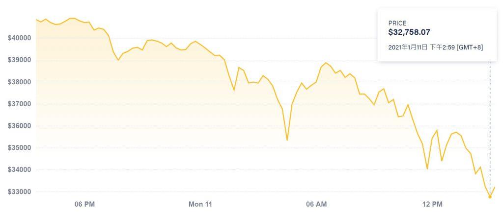 比特币1月11日大跌两成