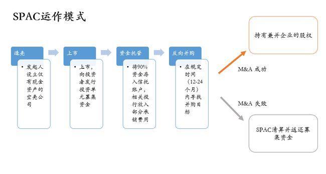 未来香港SPAC可能运作模式