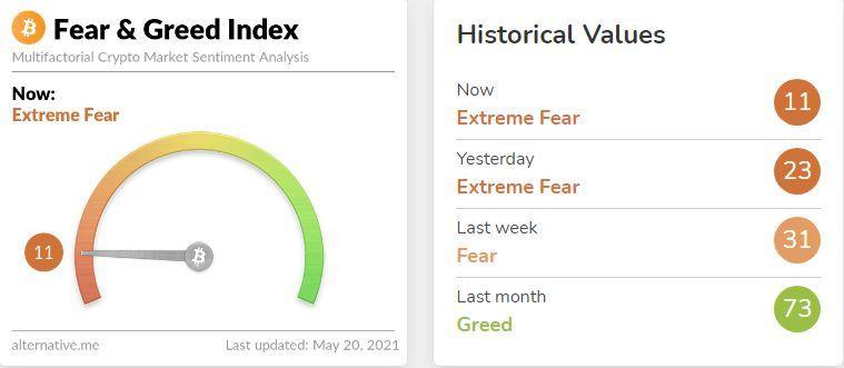 比特币恐慌指数显示投资市场极度恐慌