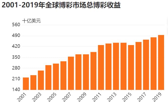 全球合法博彩市场收益逐年增加